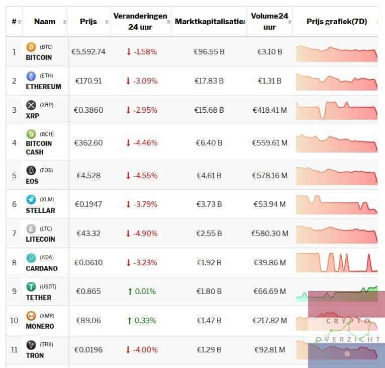 Het crypto-overzicht van vandaag: Bitcoin en Altcoins negatief.