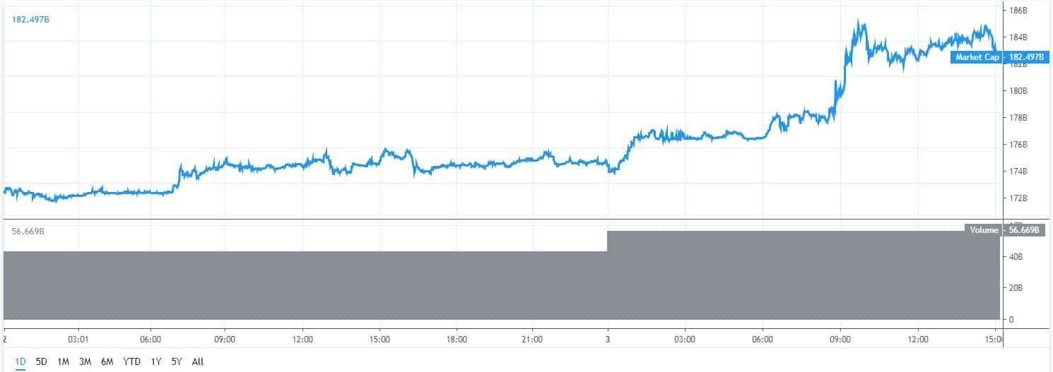 24-uurs-marketcap-bitcoin