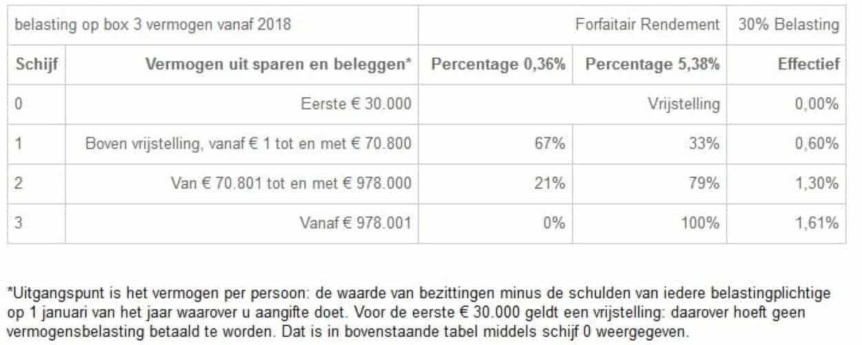Belasting Bitcoins inkomstenbelasting 2018 box 3.