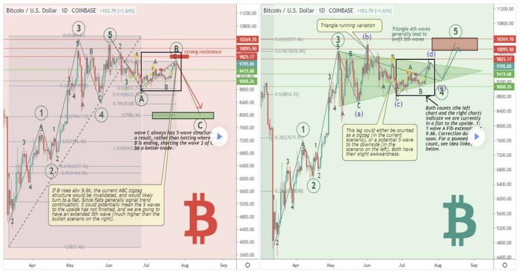 Bitcoin bull scenario en Bitcoin bear Scenario