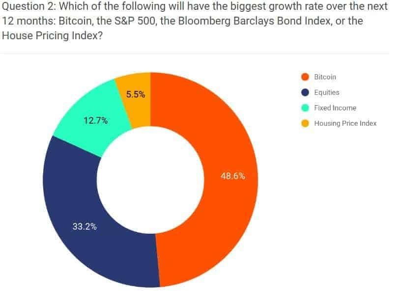 Bitcoin in 2020 winstgevender dan andere beleggingsmogelijkheden?
