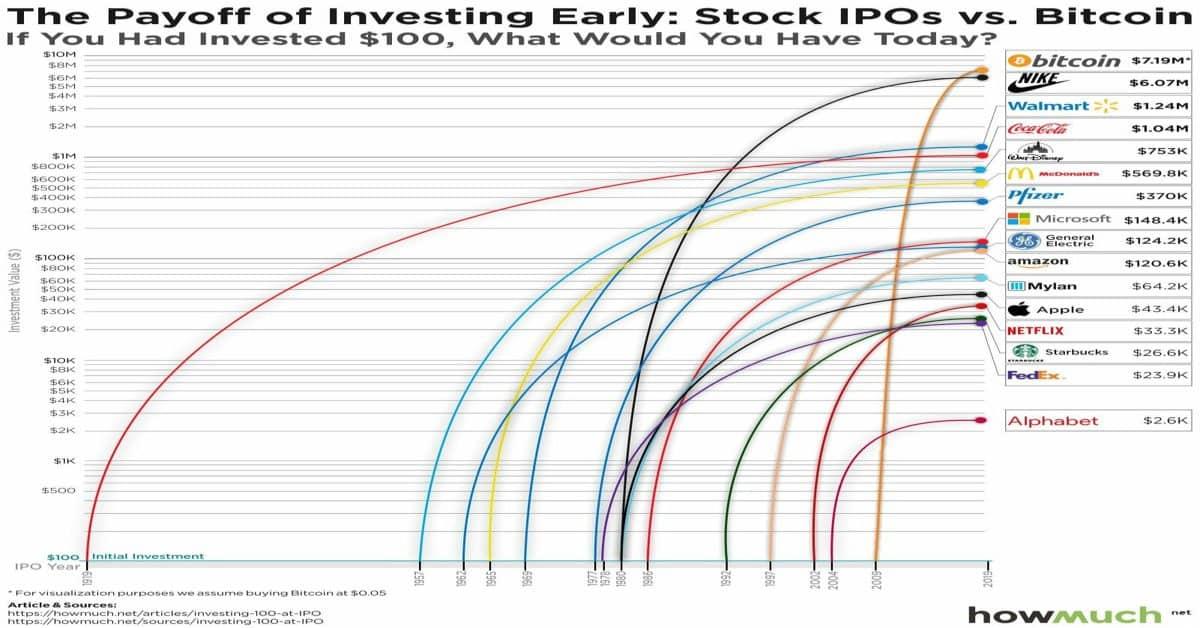 Investeerde jij $ 1000,- op de eerste dag dat dit kon? Dan zouden dit jouw resultaten zijn.