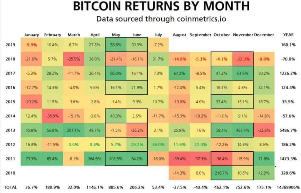Bitcoin koers per maand en per jaar, op basis van data van Coinmetrix en gedeeld via Twitter.
