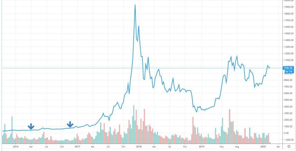 Bitcoin-prijsvergelijk