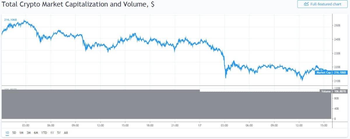Bitcoin Marktkapitalisatie 15-16 mei 2019
