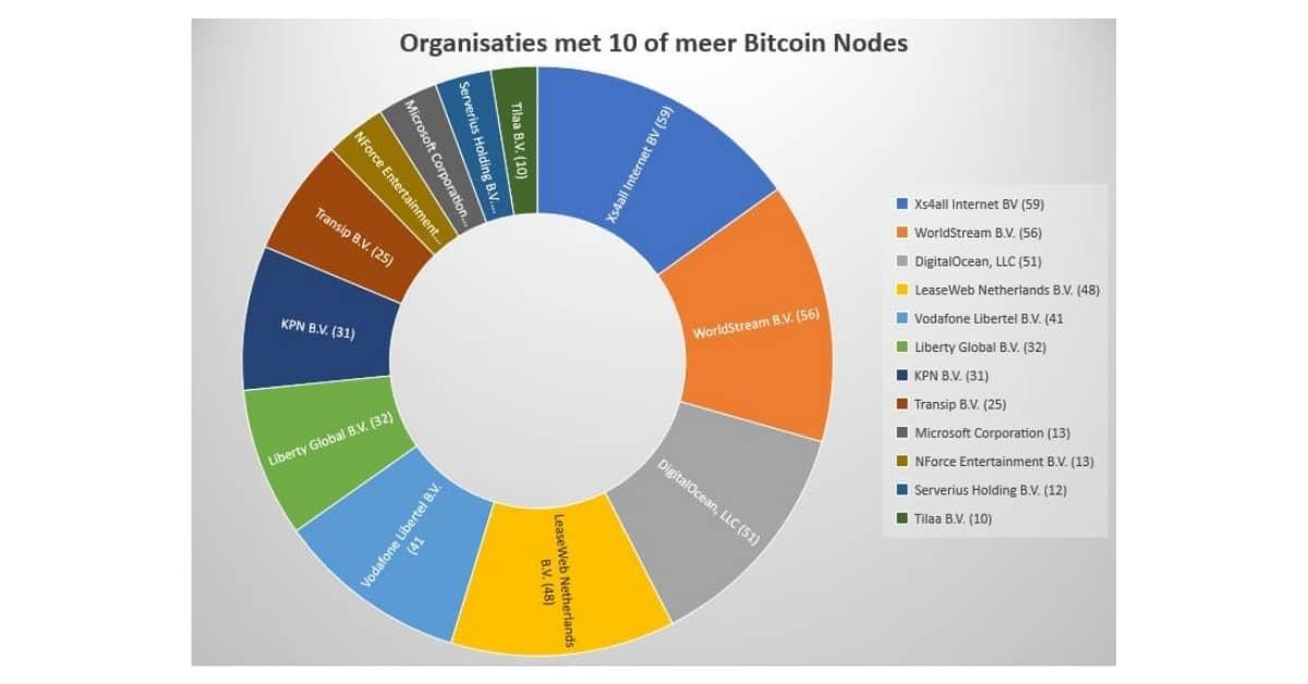 Providers met minimaal 10 bitcoin nodes per provider.