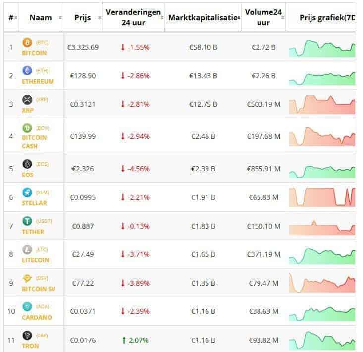 Crypto-overzicht 3 januari: Bitcoin en top 10 Altcoins zakken onderuit. Live koersen vastgelegd om 17.50 uur.