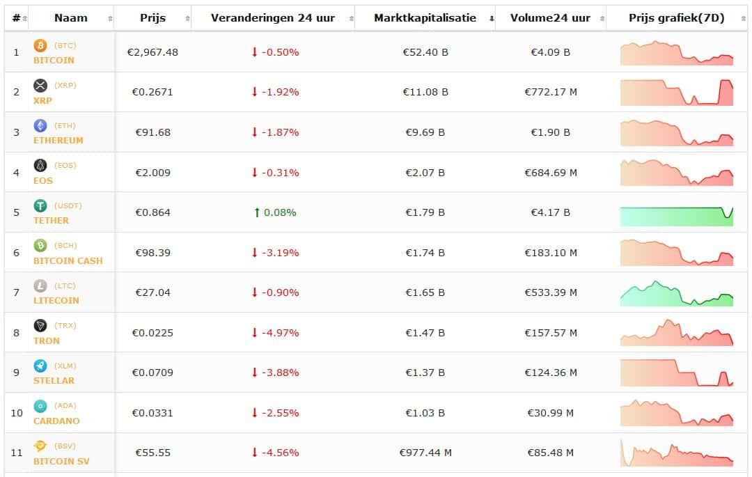 Crypto-overzicht 31 januari: koers Bitcoin en koersen cryptomunten negatief. Live koersen vanstgelegd om 17.40.