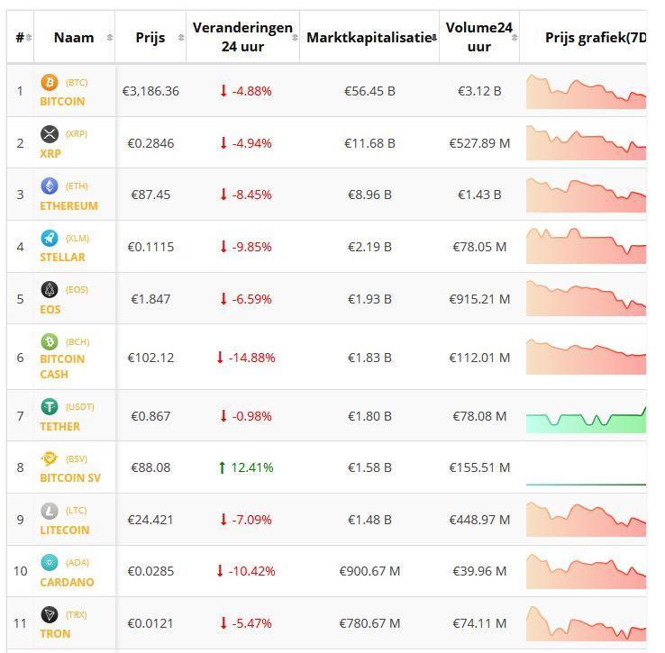 Crypto-overzicht 6 december: koers Bitcoin en koersen Altcoins blijven onder druk.