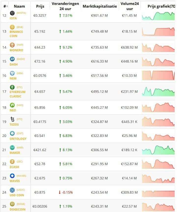 Crypto overzicht koersen top 25 Altcoins. Live koersen vastgelegd om 17.30 uur.