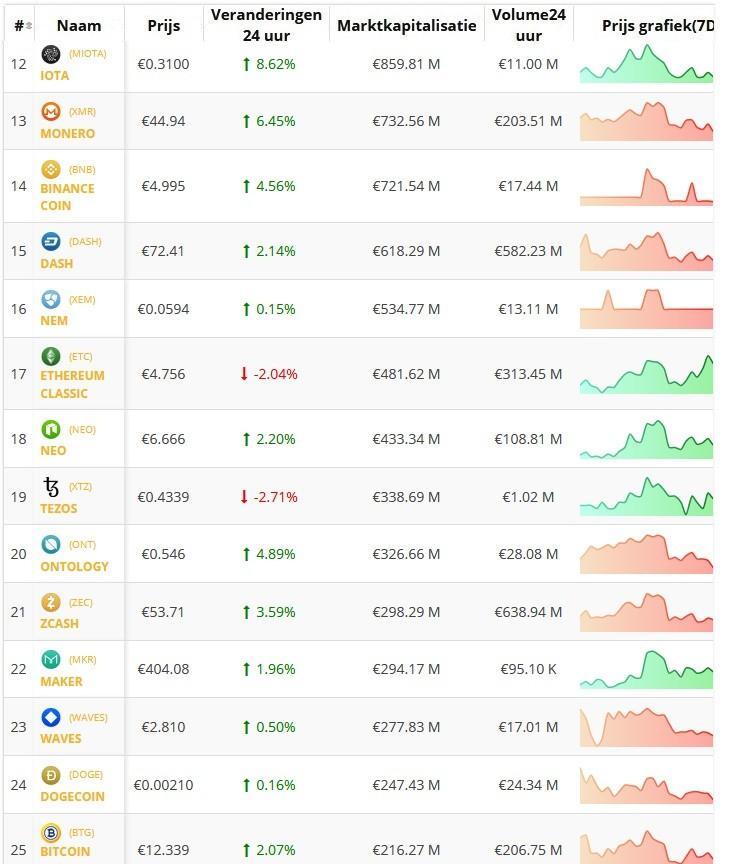 Crypto-overzicht koersen top 25 Altcoins. Live koersen vastgelegd om 17.50 uur.