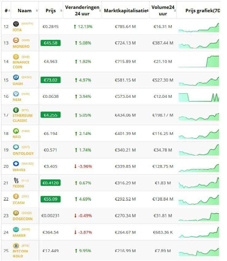 Crypto overzicht koersen top 25 Altcoins Daily
