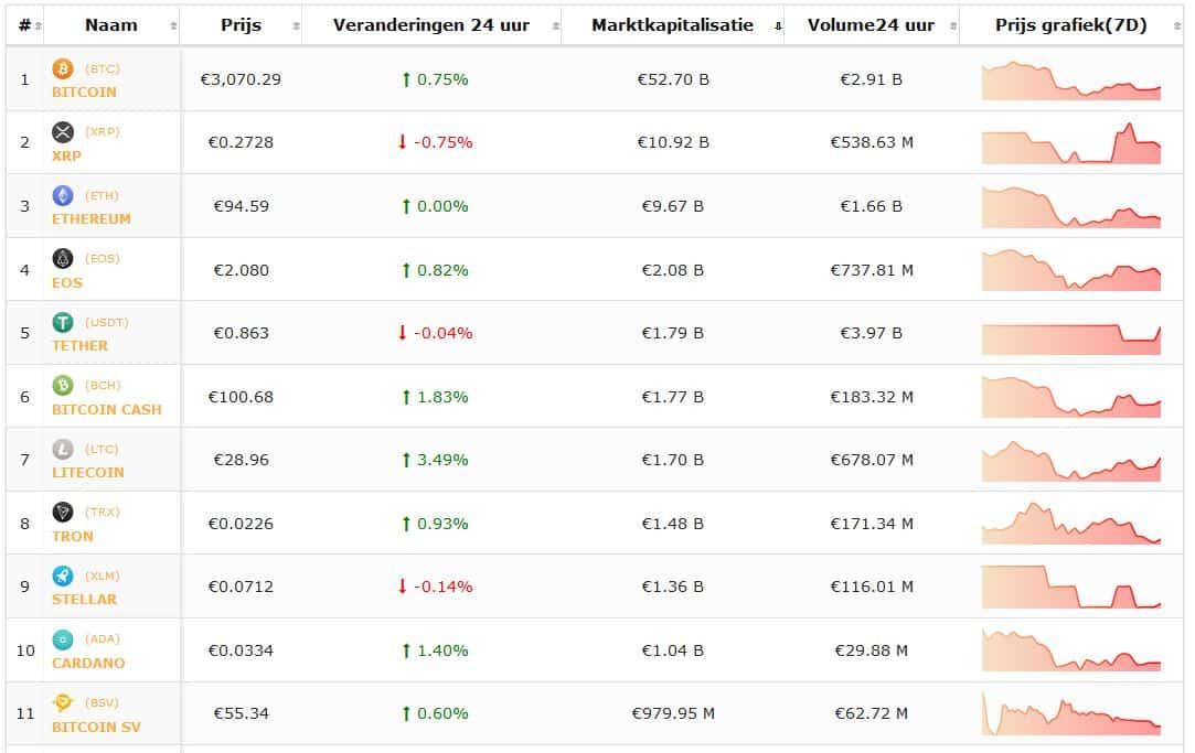 CryptoDaily crypto-overzicht 1-2 koers Bitcoin en koersen cryptomunten positief het weekend in. Live koersen vastgelegd om 18.30 uur.