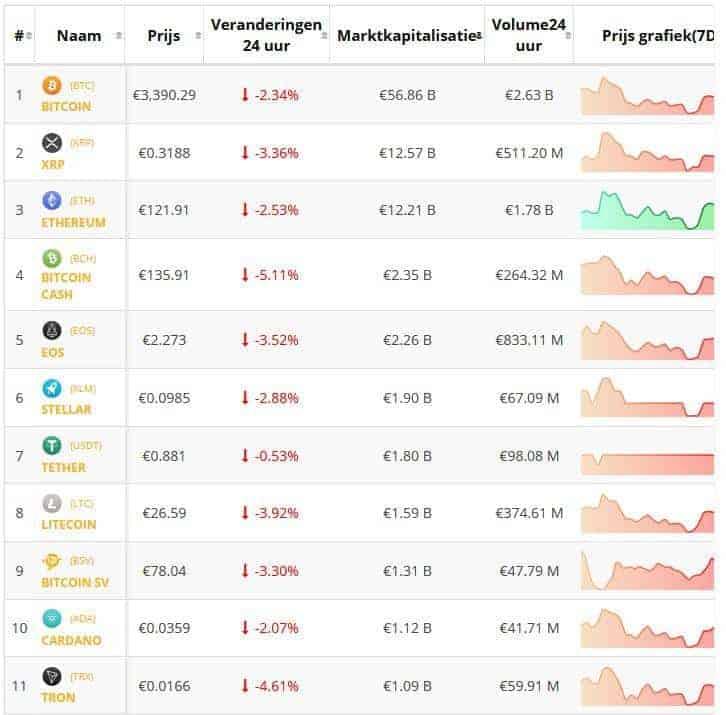 Cryptolunch 31 december: koers Bitcoin en koersen cryptomunten negatief. Live cryptokoersen vastgelegd om 12.30 uur.