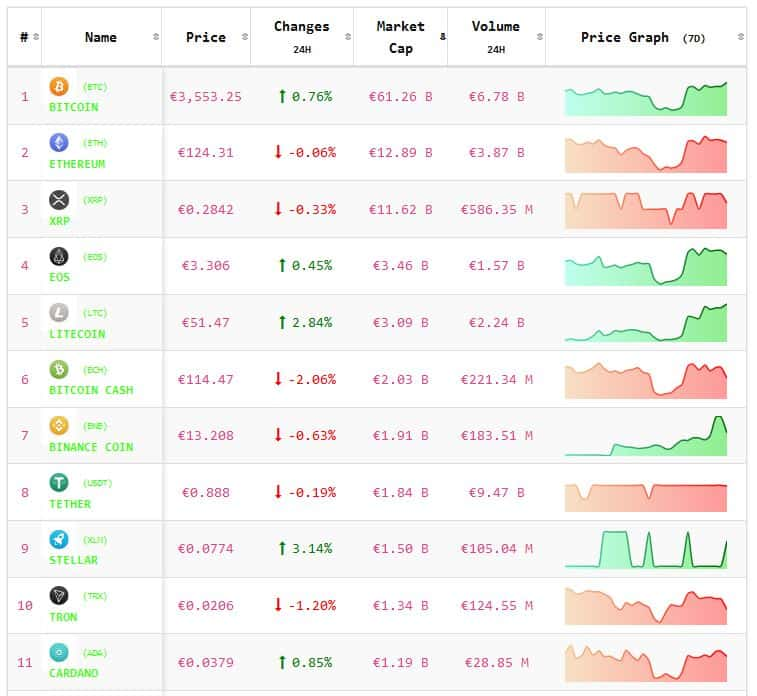 Cryptolunch 8 maart koers Bitcoin en koersen cryptomunten bewegen zijwaarts. Live koersen vastgelegd om 12.55 uur.