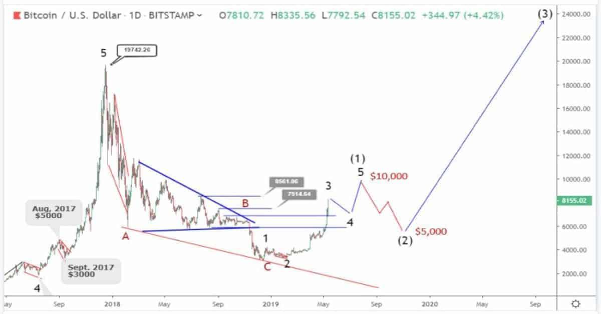 De Elliot wave op de Bitcoin koers met 3 golfbewegingen