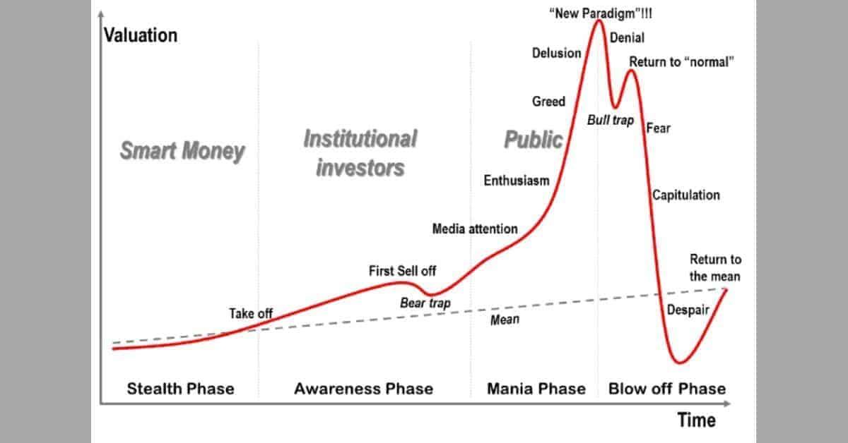 Een cryptobubbel of bitcoinbubbel?