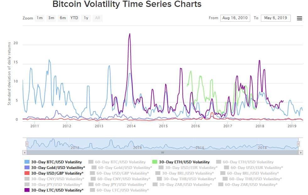 De volatiliteit tussen Bitcoin, Ethereum, Litecoin, goud en GBP