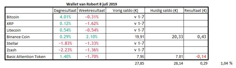 De wallet van Robert op 8 juli 2019. Bitcoin verliest en Robert wint.