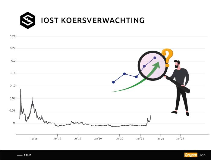 IOST-koersverwachting-cryptoclan.nl