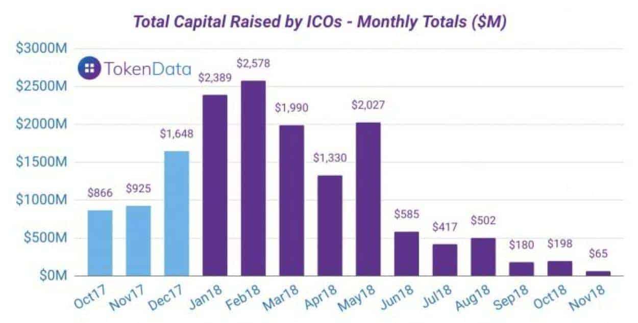 Instortende ICO markt cryptomarkt 2018