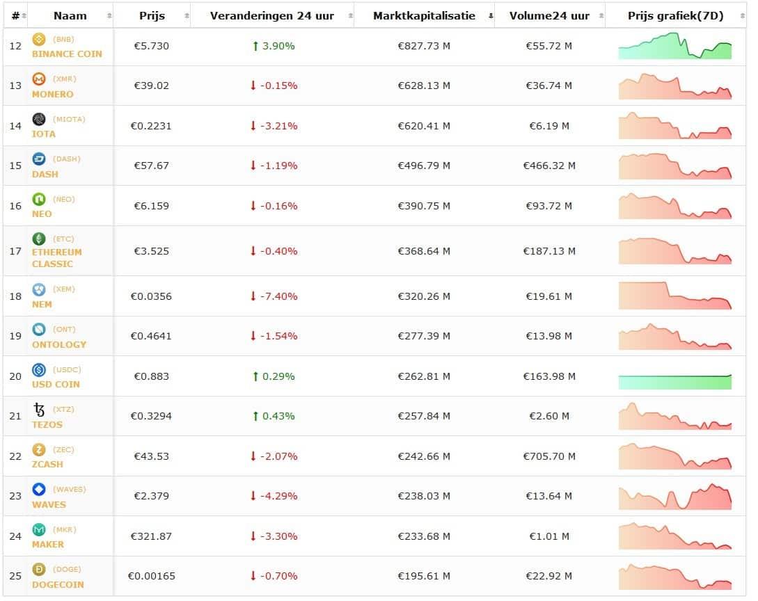 Koersoverzicht top 25 cryptomunten 1 februari, live cryptokoersen vastgelegd om 12.30