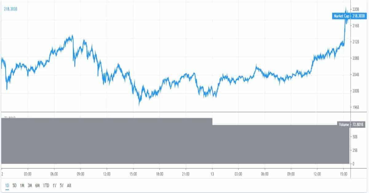 De marktkapitalisatie van Bitcoin en Altcoins is de afgelopen 24 uur sterk gestegen.