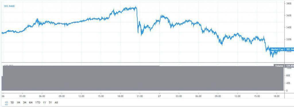 Marktkapitalisatie-bitcoin-cryptomunten-27-6