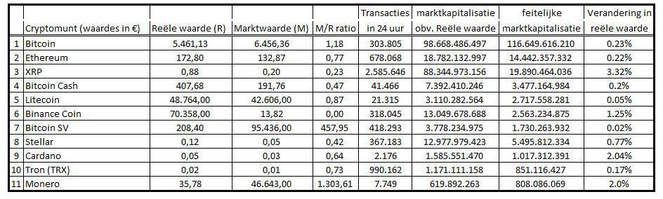 Reële waarde Bitcoin en top 10 cryptomunten vs. marktwaarde.