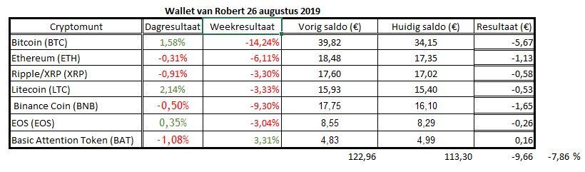 Resultaat wallet van Robert 26 augustus 2019. Hoewel ik verlies leed versloeg ik de Bitcoin (BTC) ruim.