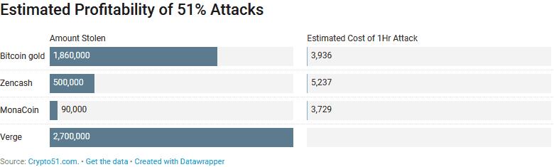 51% fraudes, opbrengsten en kosten