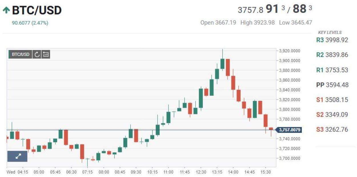 Technische analyse Bitcoin/USD pairing