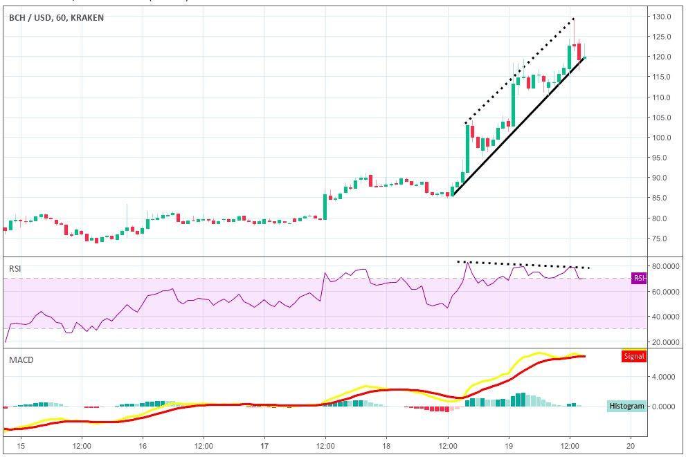 Technische analyse BCH/USD