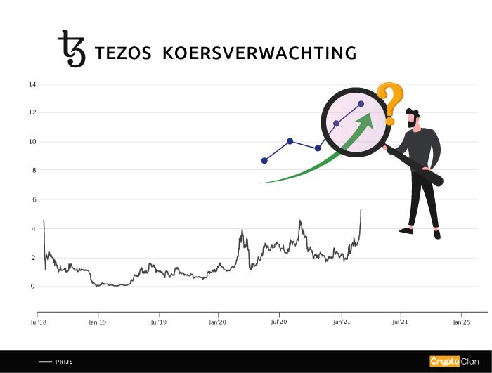 Tezos---koersverwachting---cryptoclan.nl