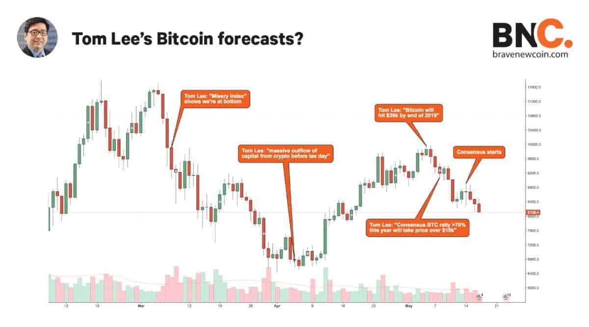 De Bitcoin-voorspellingen van Tom Lee in 2018, afgezet tegen het koersverloop.