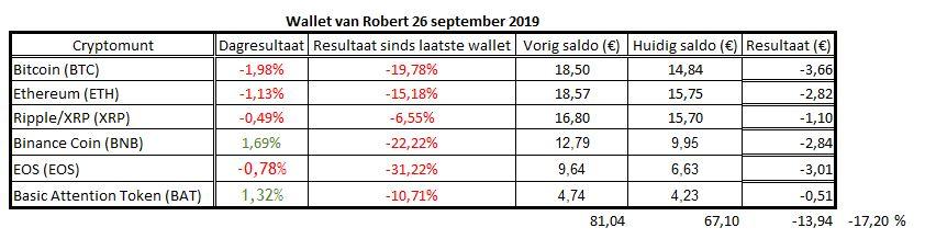 wallet van Robert 26 september 2019