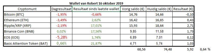 Wallet van Robert Altcoins redden Bitcoin weer