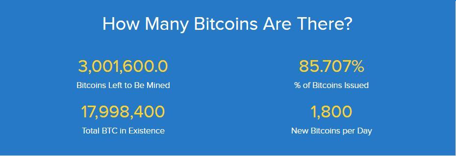 Overzicht aantal Bitcoins gemined op 18 oktober 2019. Bron: Buybitcoinworldwide