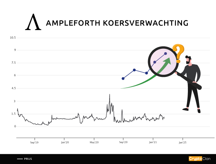 ampleforth-koersverwachting-cryptoclan.nl