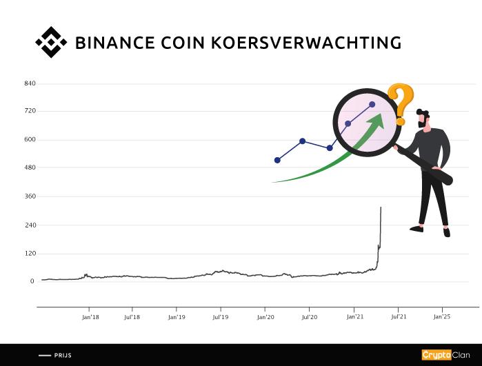 binance-coin---koersverwachting---cryptoclan.nl