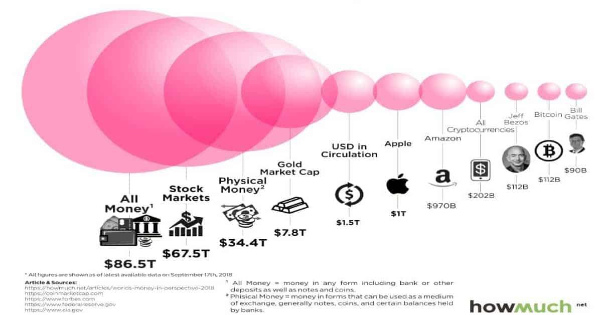 Bitcoin-cryptomunten-geldverhouding