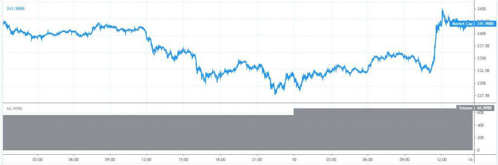 Marktkapitalisatie Bitcoin 10 juni + 10 miljard
