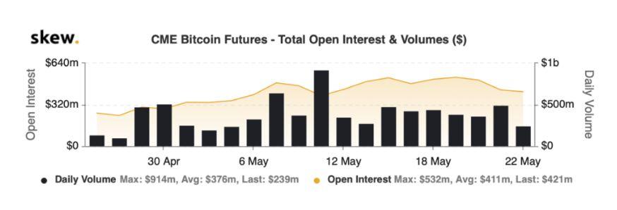 Bitcoin open interest 29 mei 2020