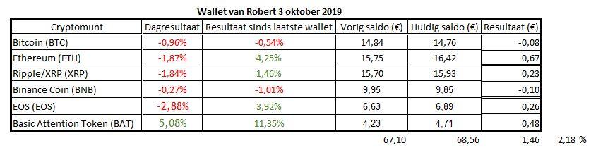 Bitcoin verliest, wallet van Robert wint