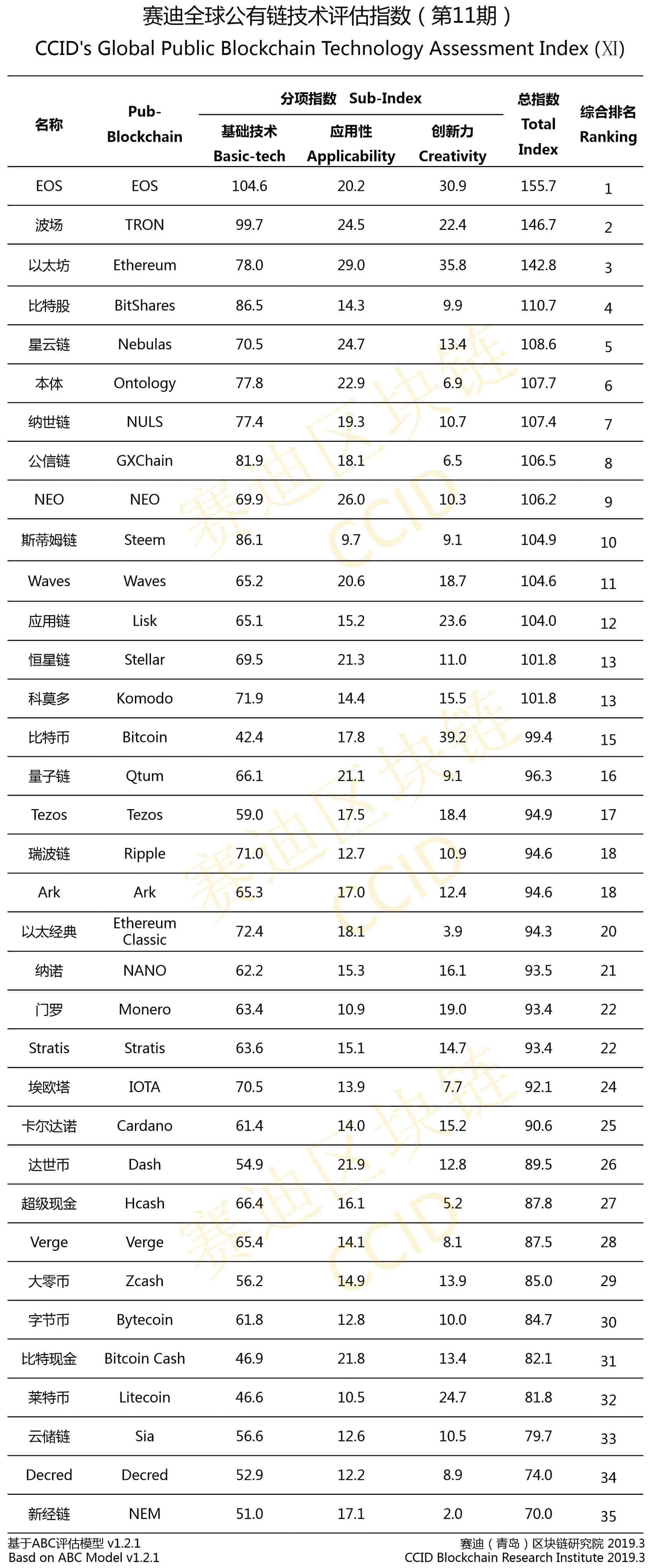 CCIDnet ranking cryptomunten met eigen Blockchain. Bron: CCIDnet.