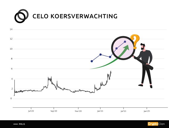 celo-koersverwachting-cryptoclan.nl