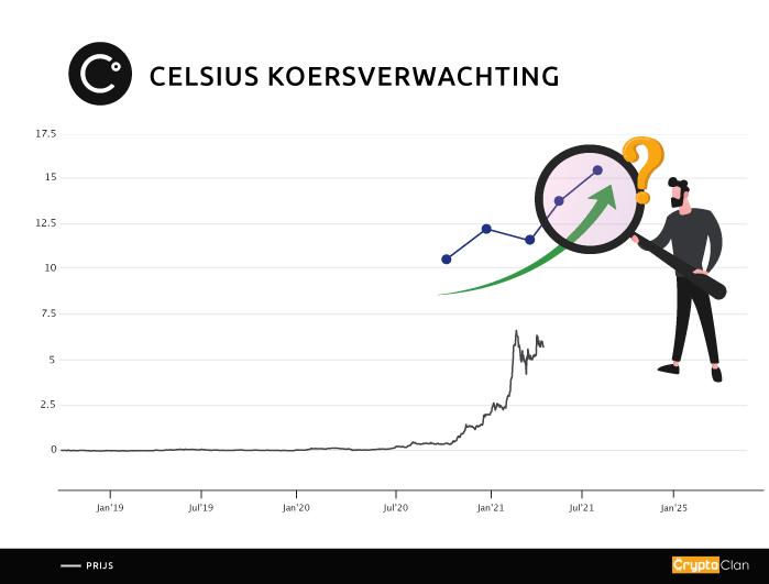 celsius-koersverwachting-cryptoclan.nl