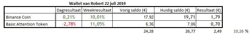 De wallet van Robert op 22 juli 2019 om 22.55 uur.