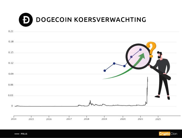 dogecoin---koersverwachting---cryptoclan.nl