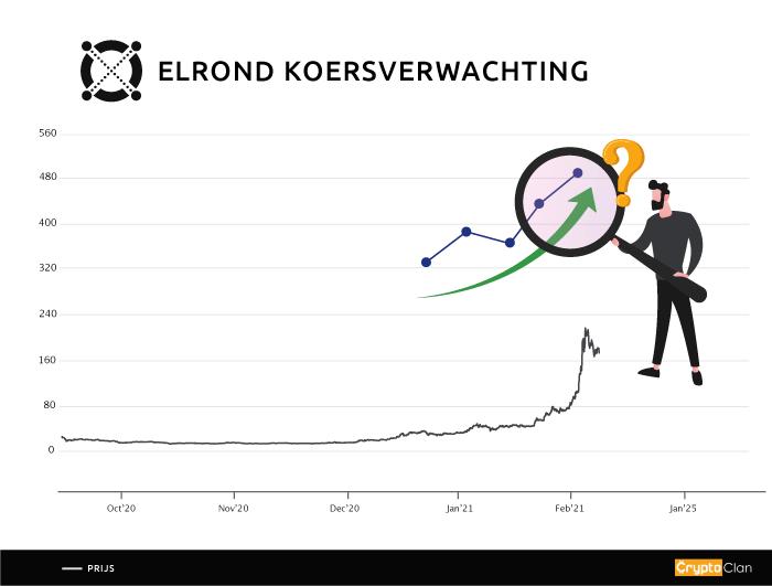 elrond-koersverwachting-cryptoclan.nl